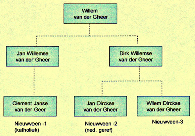 https://www.genealogy-vdgeer.nl/schema.jpg